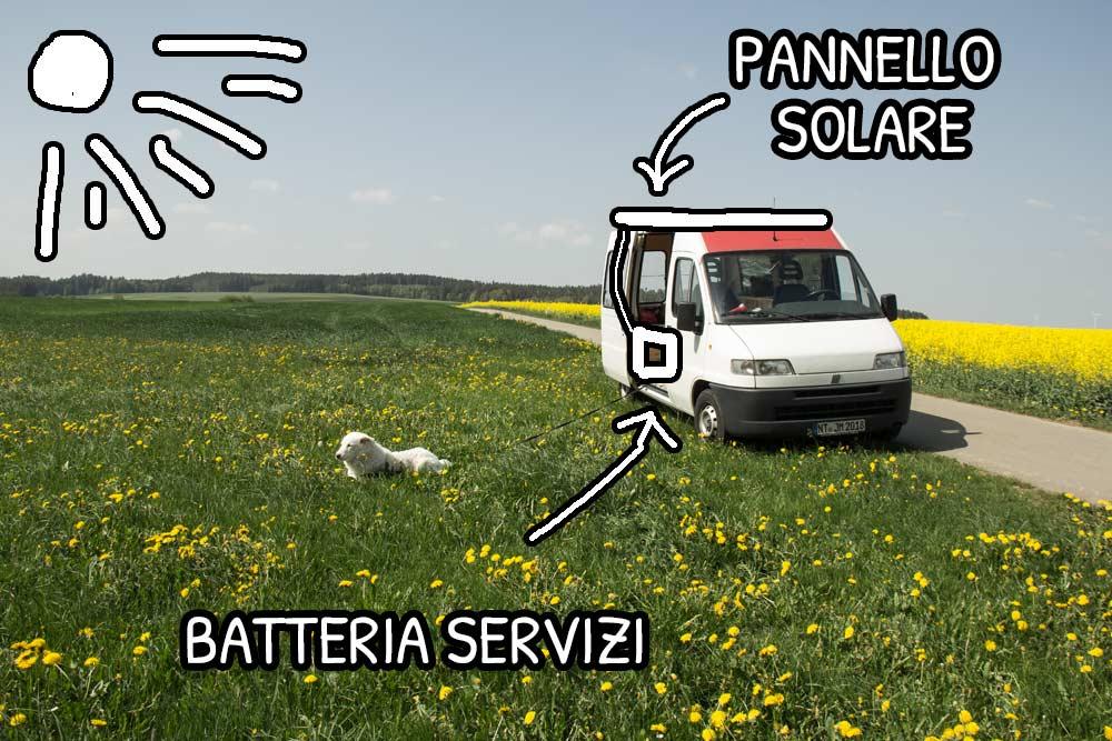 Impianto elettrico del camper con pannelli solari e batteria servizi